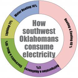 how southwest OK consume electricity